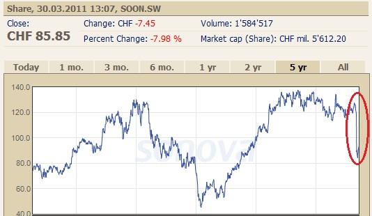 Sonova share price chart